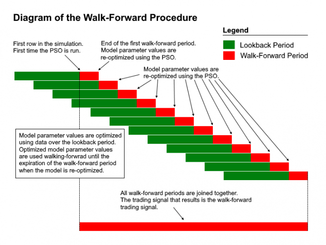 Synergy Walk-Forward Procedure